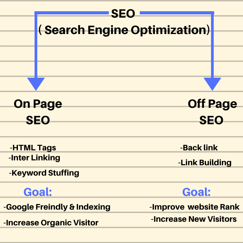 Learn SEO meaning in free digital marketing course in meerut