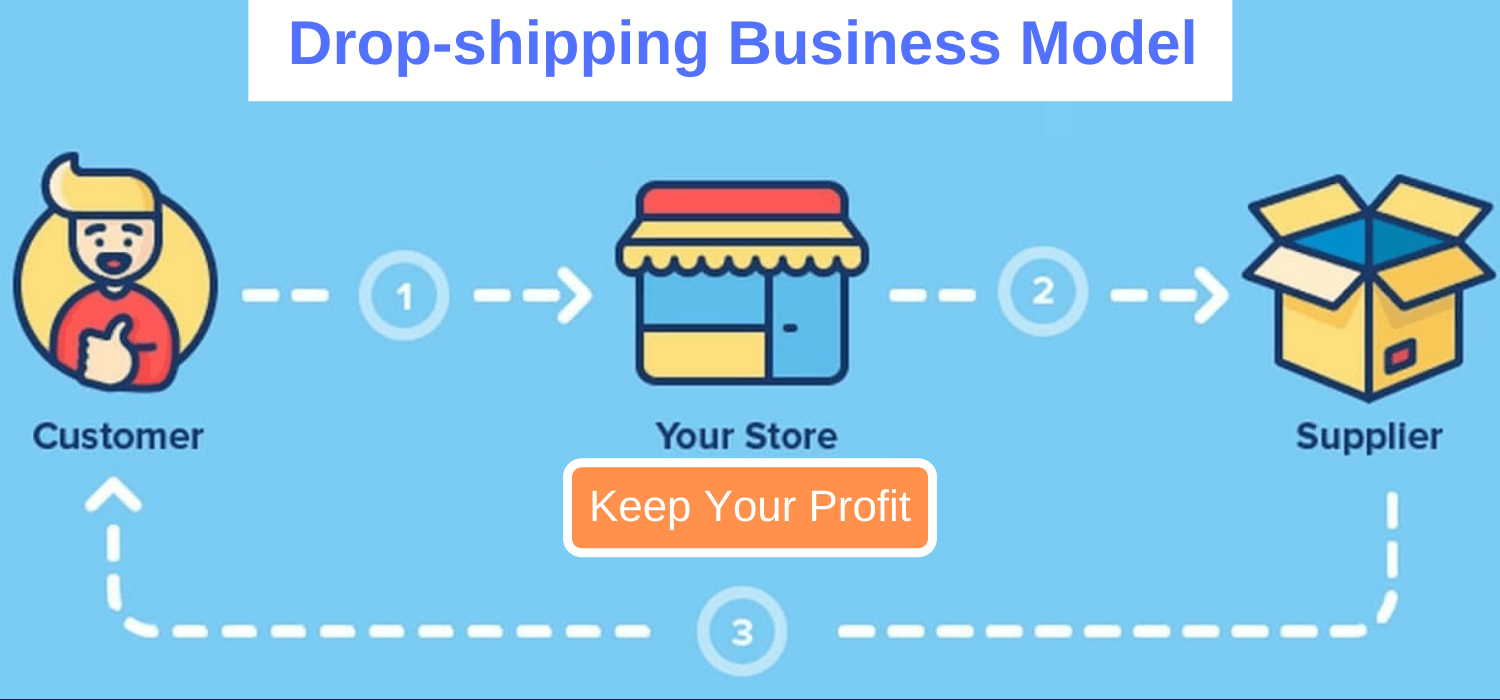 Drop shipping business model in free digital marketing course